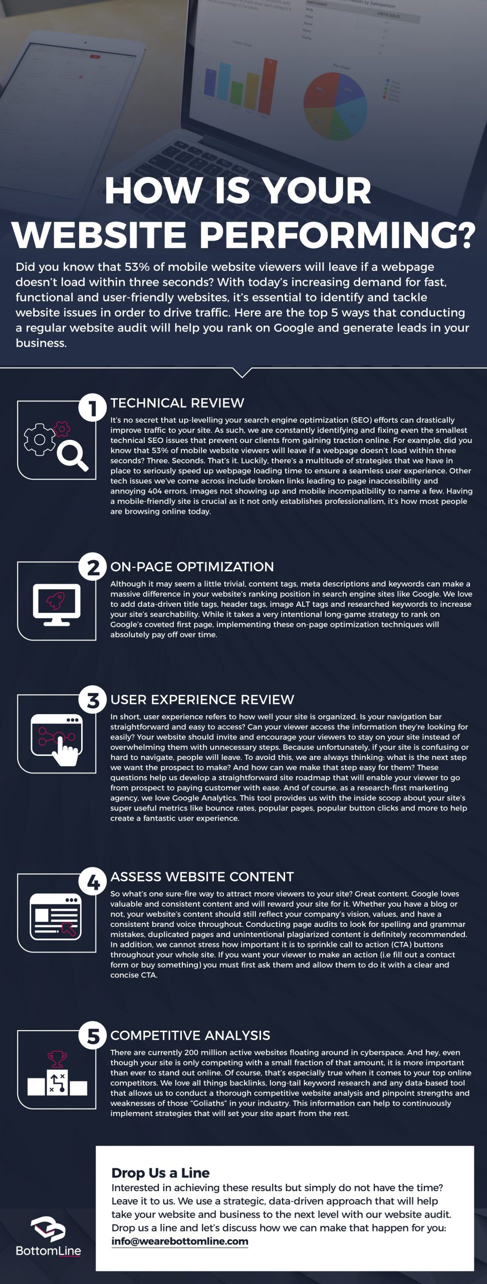 How Is Your Website Performing Infographic by BottomLine